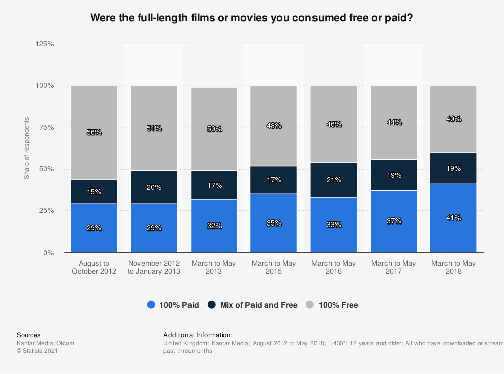 Statistic: Were the full-length films or movies you consumed free or paid? | Statista