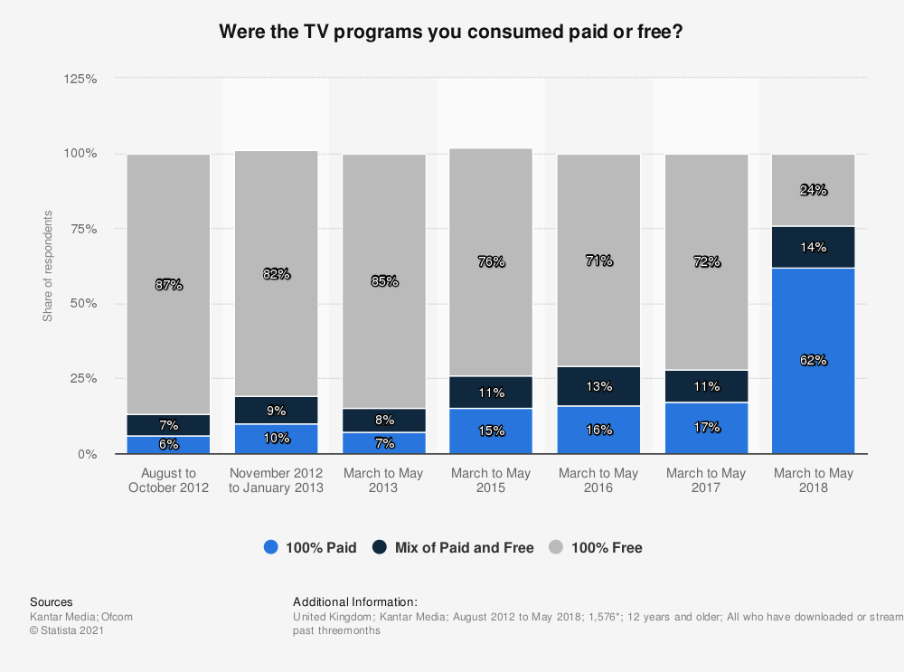 Statistic: Were the TV programs you consumed paid or free? | Statista