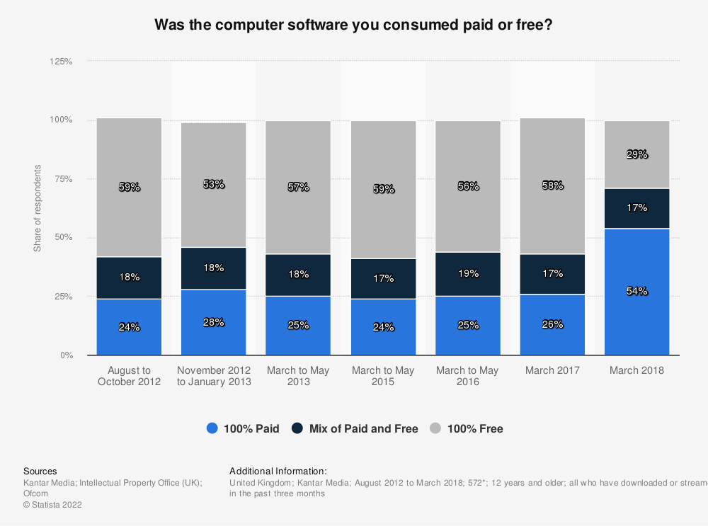Statistic: Was the computer software you consumed paid or free? | Statista