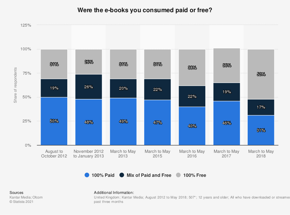 Statistic: Were the e-books you consumed paid or free? | Statista