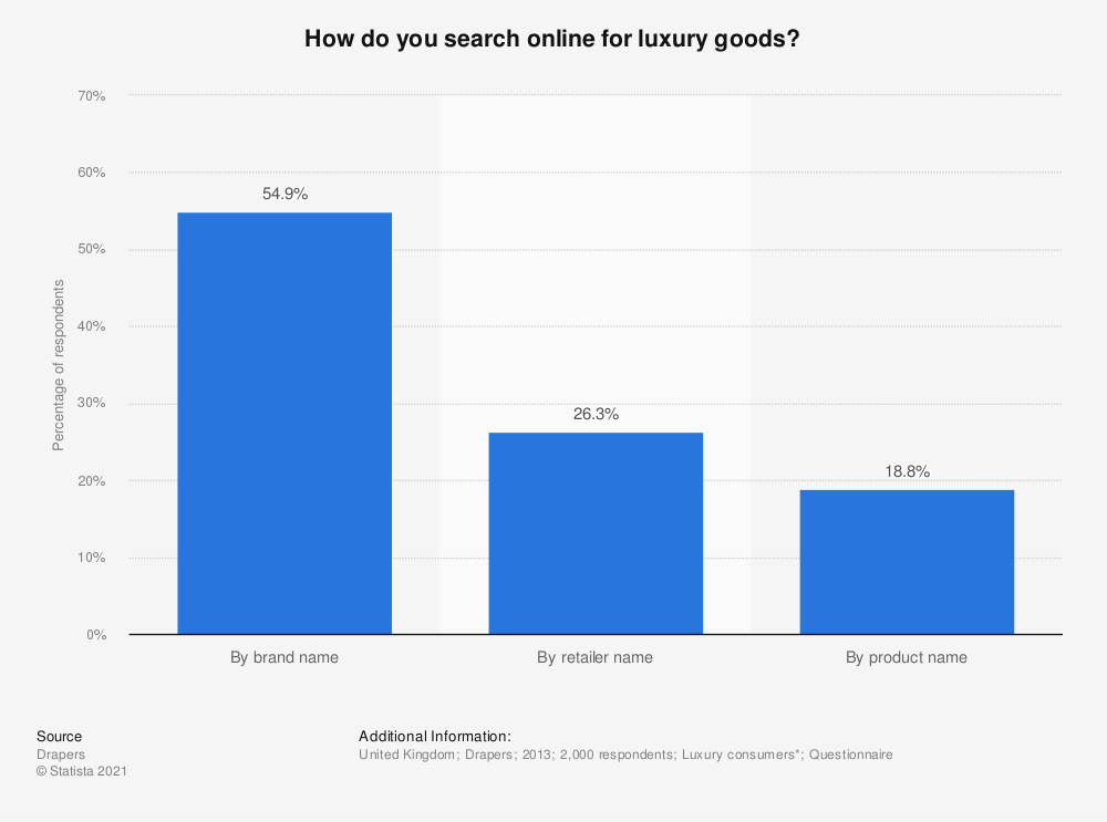 Statistic: How do you search online for luxury goods? | Statista