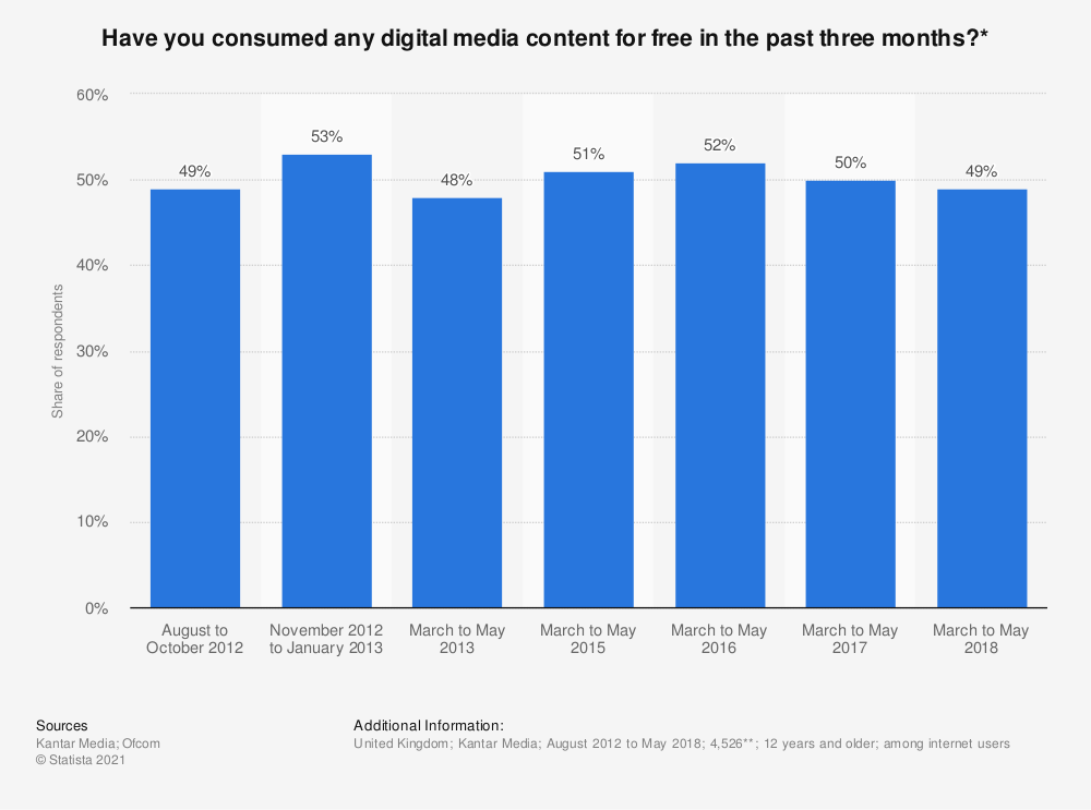 Statistic: Have you consumed any digital media content for free in the past three months?* | Statista