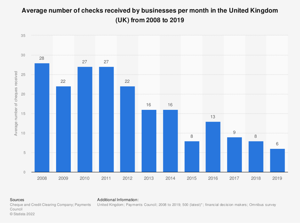 Statistic: Average number of checks received by businesses per month in the United Kingdom (UK) from 2008 to 2017 | Statista