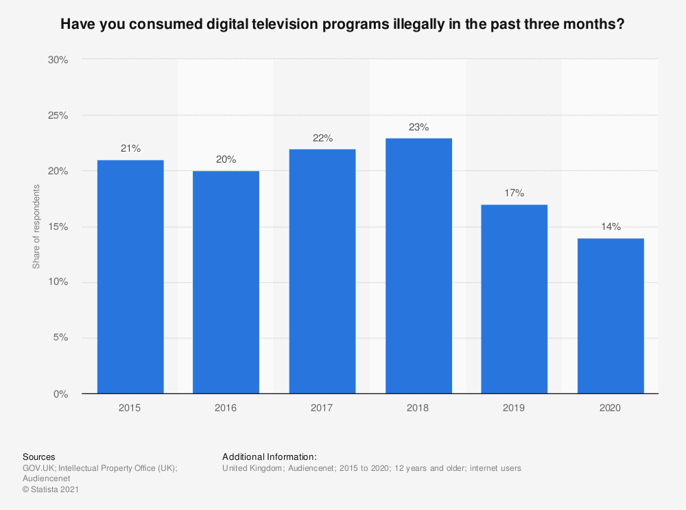 Statistic: Have you consumed digital television programs illegally in the past three months? | Statista