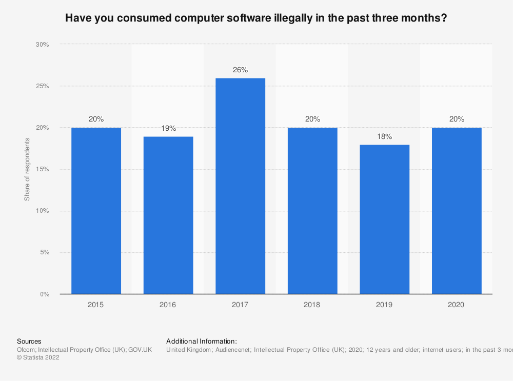 Statistic: Have you consumed computer software illegally in the past three months? | Statista