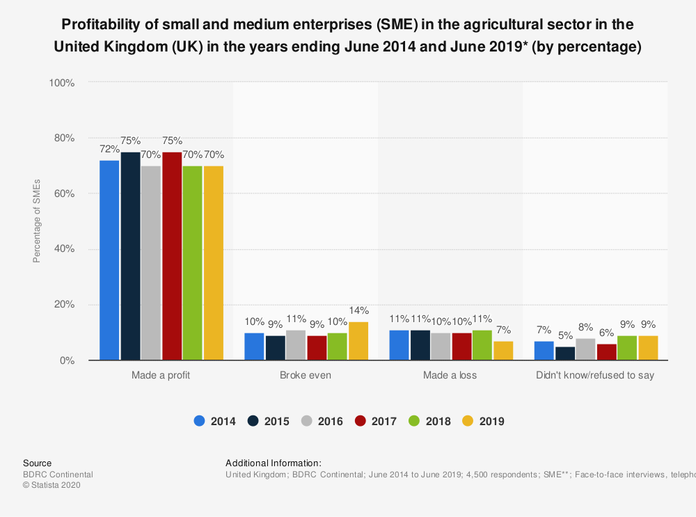 Statistic: Profitability of small and medium enterprises (SME) in the agricultural sector in the United Kingdom (UK) in the years ending June 2014 and June 2018* (by percentage) | Statista