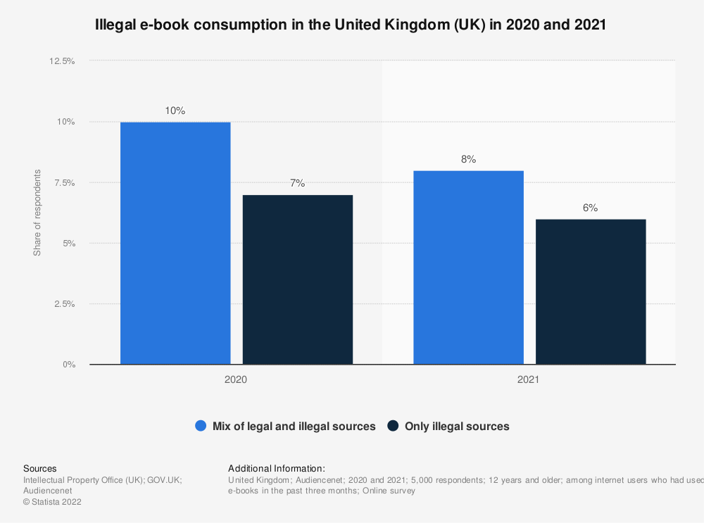 Statistic: Have you consumed e-books illegally in the past three months? | Statista