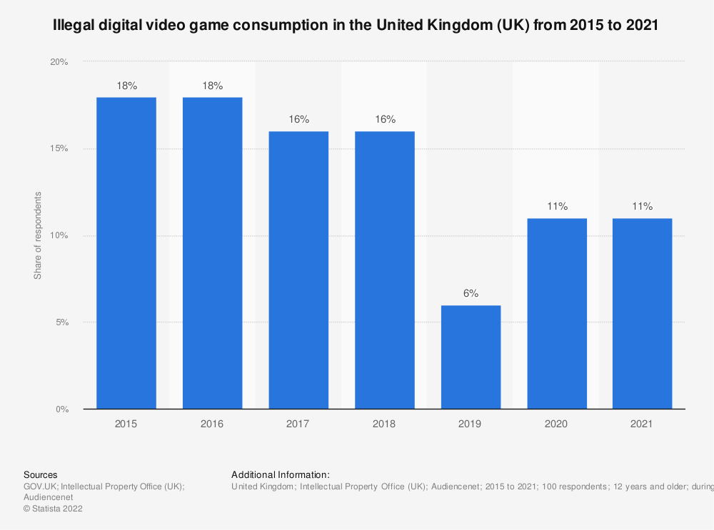 Statistic: Have you consumed video games online illegally in the past three months? | Statista