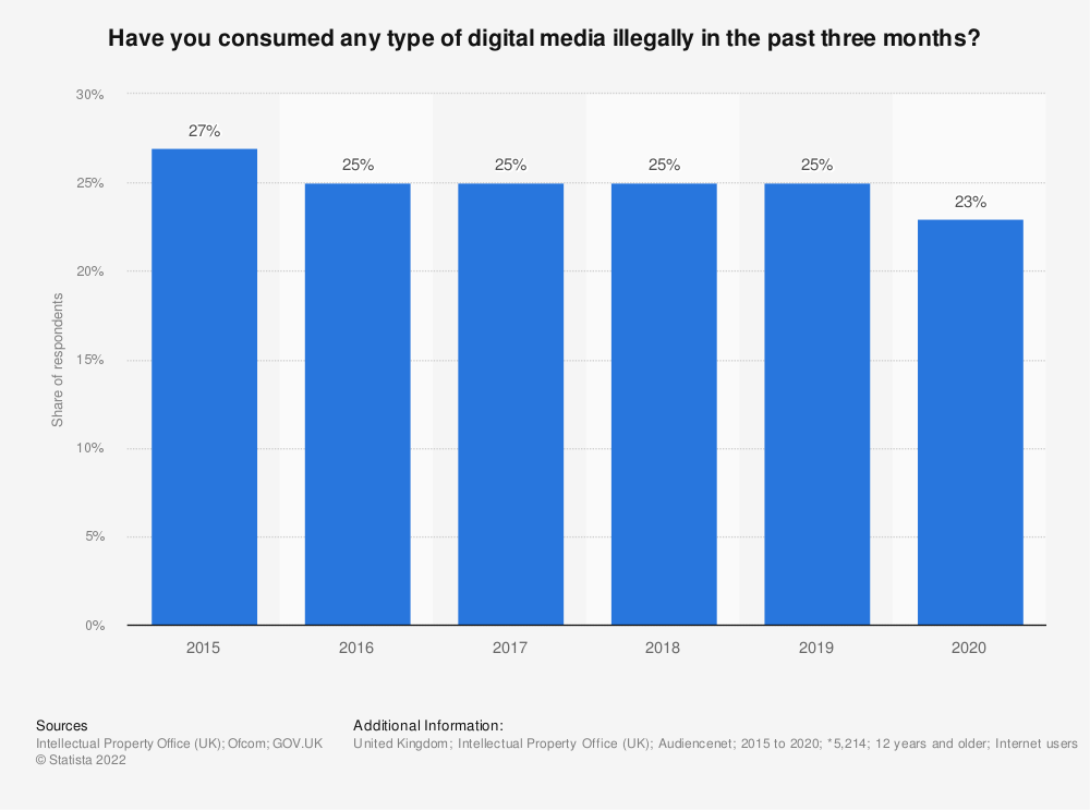 Statistic: Have you consumed any type of digital media illegally in the past three months?* | Statista