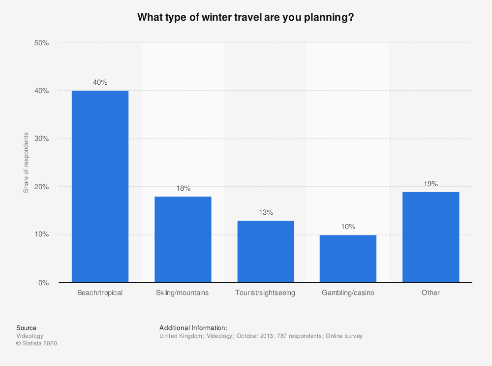 Statistic: What type of winter travel are you planning? | Statista