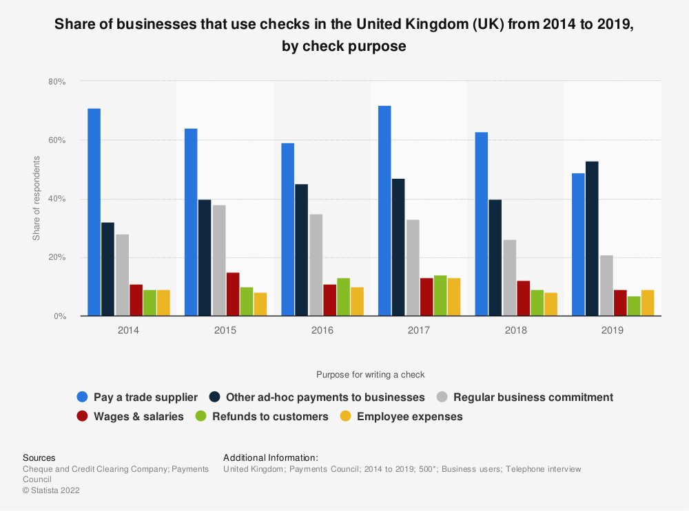 Statistic: Share of businesses that use checks in the United Kingdom (UK) from 2014 to 2018, by check purpose   Statista