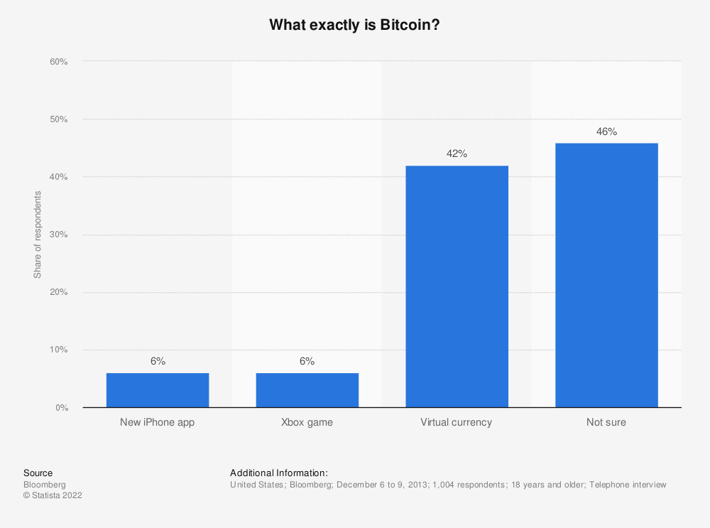 Statistic: What exactly is Bitcoin? | Statista