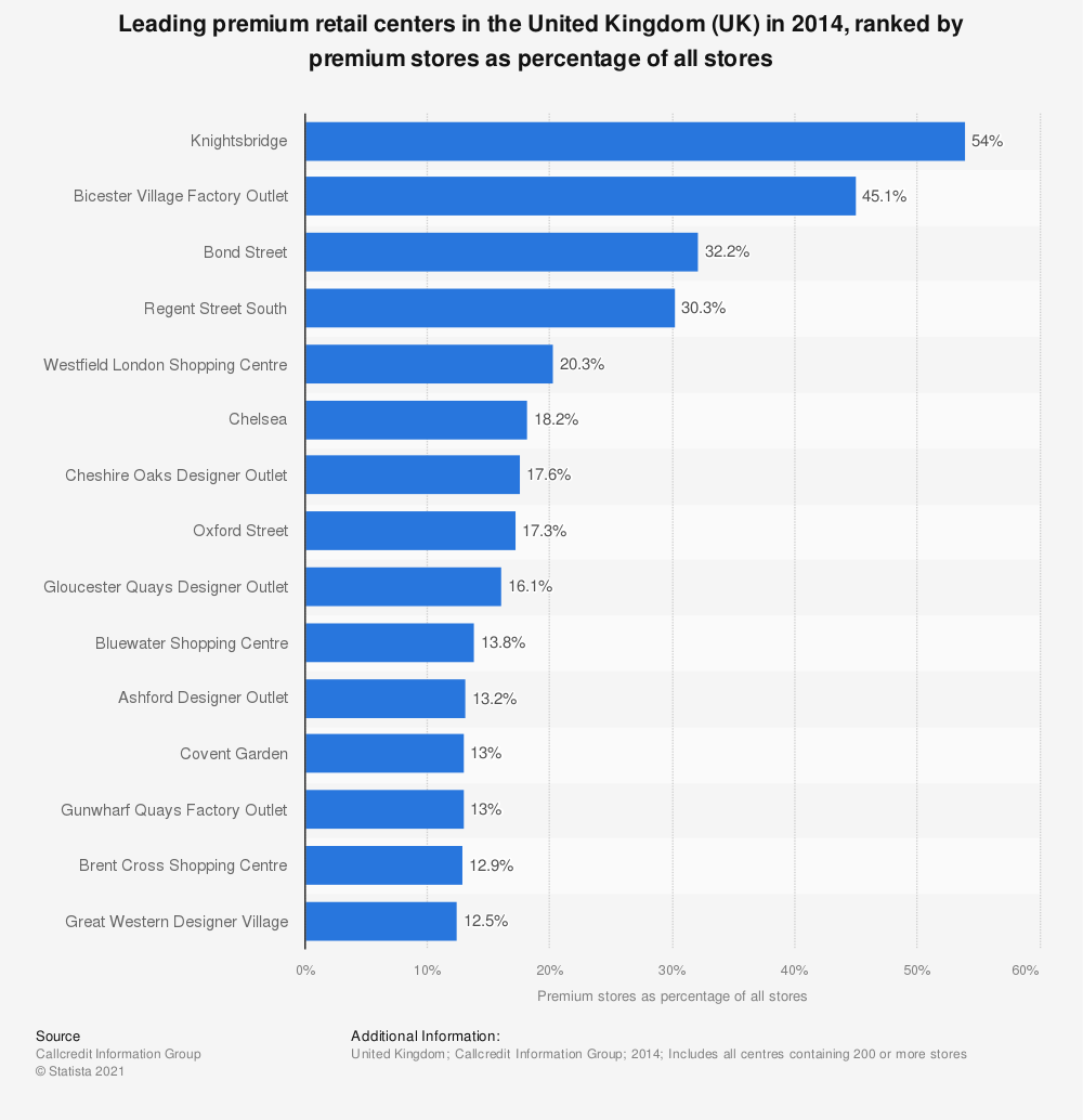 Statistic: Leading premium retail centers in the United Kingdom (UK) in 2014, ranked by premium stores as percentage of all stores | Statista