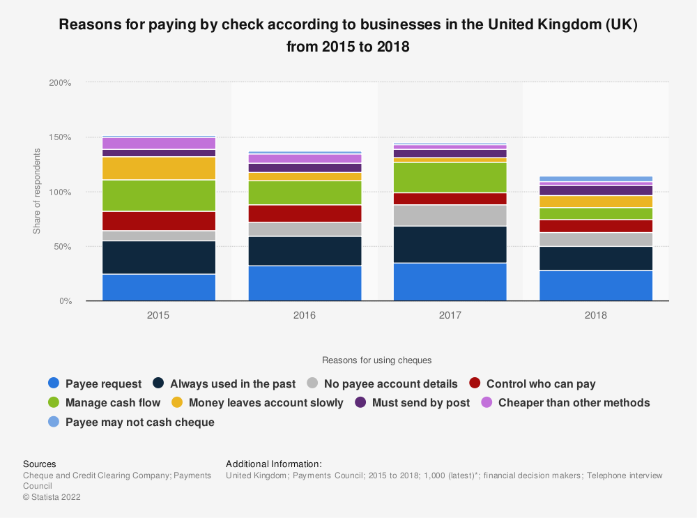 Statistic: Reasons for paying by check according to businesses in the United Kingdom (UK) from 2015 to 2018 | Statista