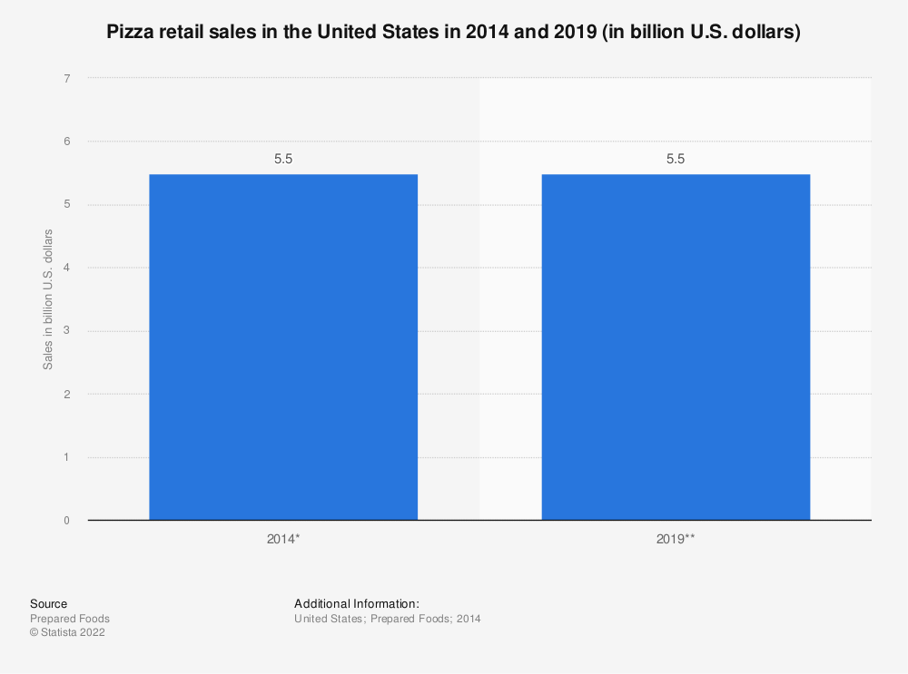 Statistic: Pizza retail sales in the United States in 2014 and 2019 (in billion U.S. dollars) | Statista
