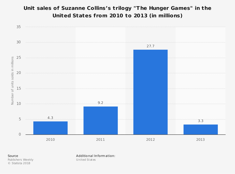 "Statistic: Unit sales of Suzanne Collins's trilogy ""The Hunger Games"" in the United States from 2010 to 2013 (in millions) 