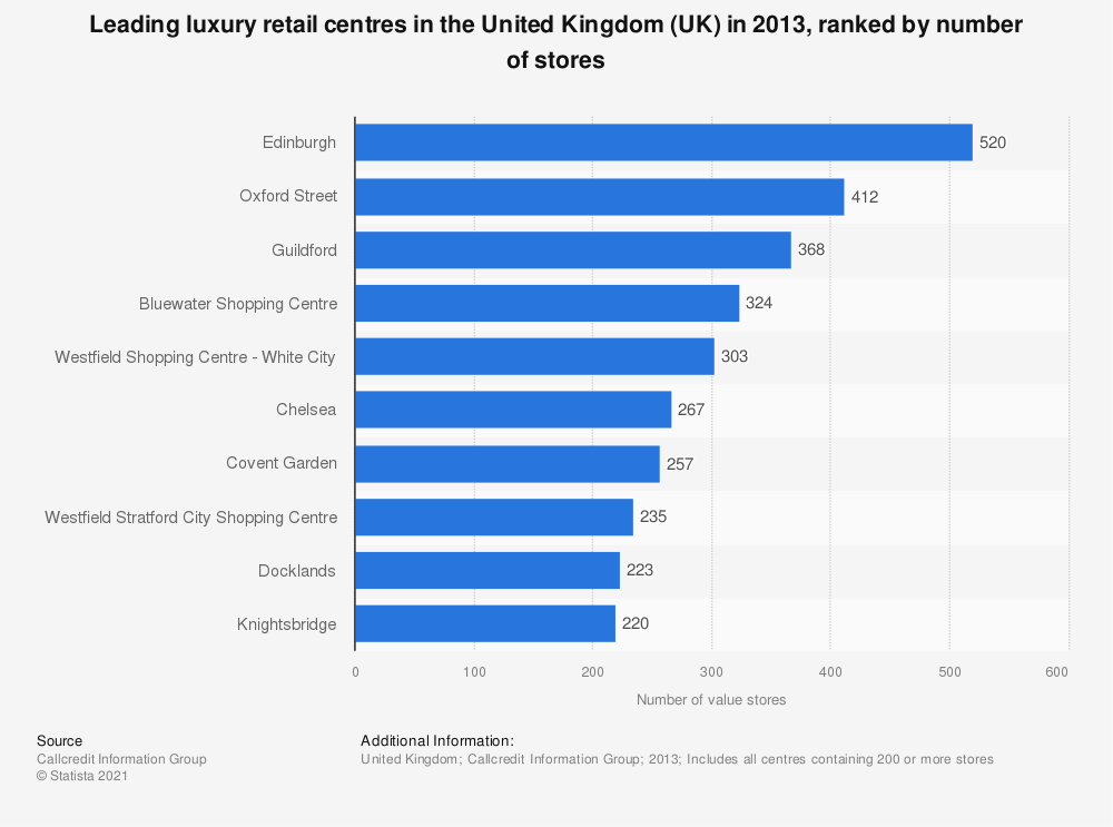 Statistic: Leading luxury retail centres in the United Kingdom (UK) in 2013, ranked by number of stores | Statista