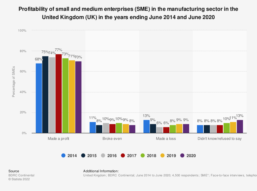 Statistic: Profitability of small and medium enterprises (SME) in the manufacturing sector in the United Kingdom (UK) in the years ending June 2014 and June 2019 | Statista