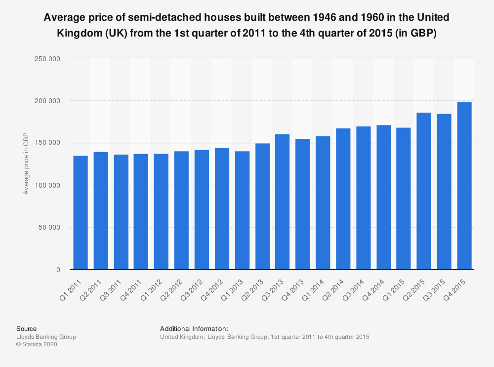 Statistic: Average price of semi-detached houses built between 1946 and 1960 in the United Kingdom (UK) from the 1st quarter of 2011 to the 4th quarter of 2015 (in GBP) | Statista