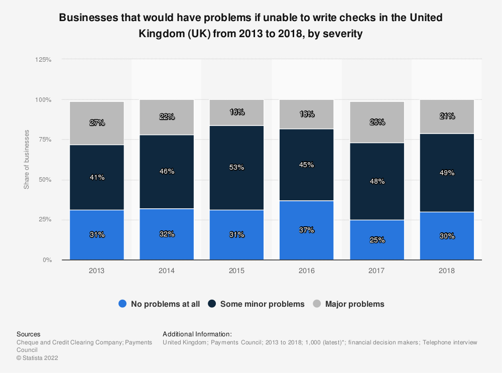 Statistic: Businesses that would have problems if unable to write checks in the United Kingdom (UK)  from 2013 to 2018, by severity  | Statista