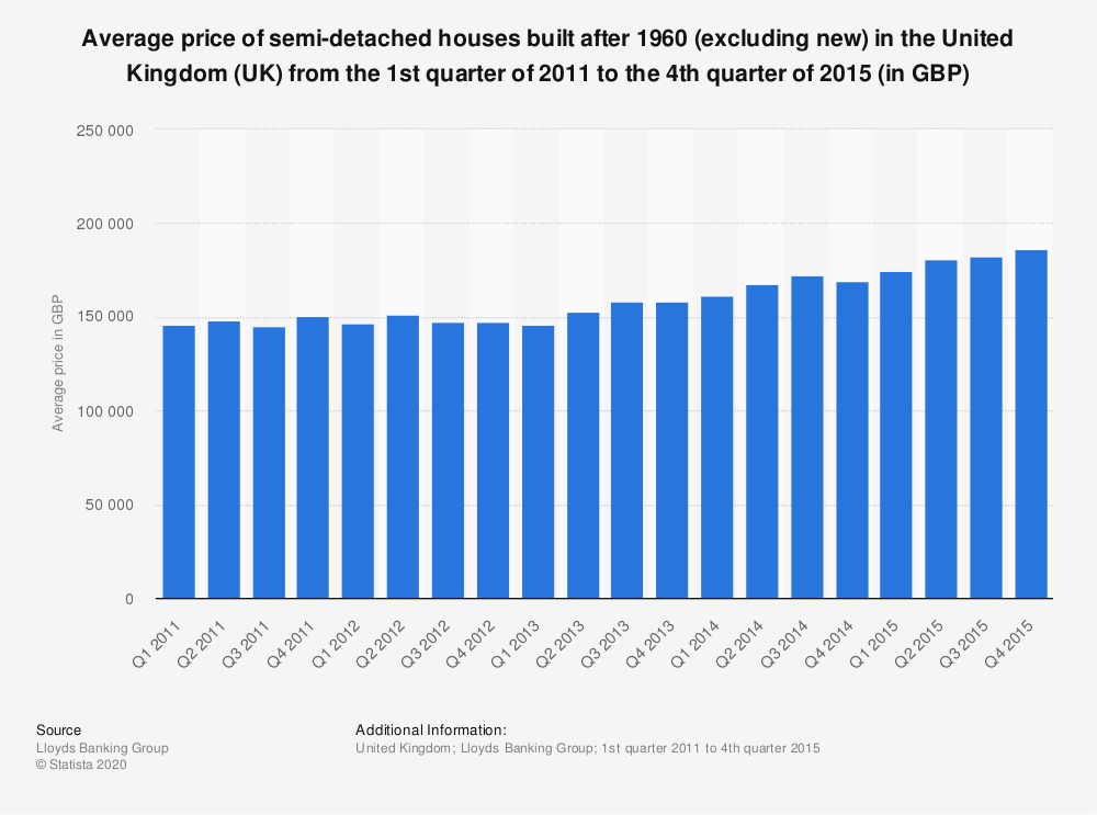 Statistic: Average price of semi-detached houses built after 1960 (excluding new) in the United Kingdom (UK) from the 1st quarter of 2011 to the 4th quarter of 2015 (in GBP) | Statista