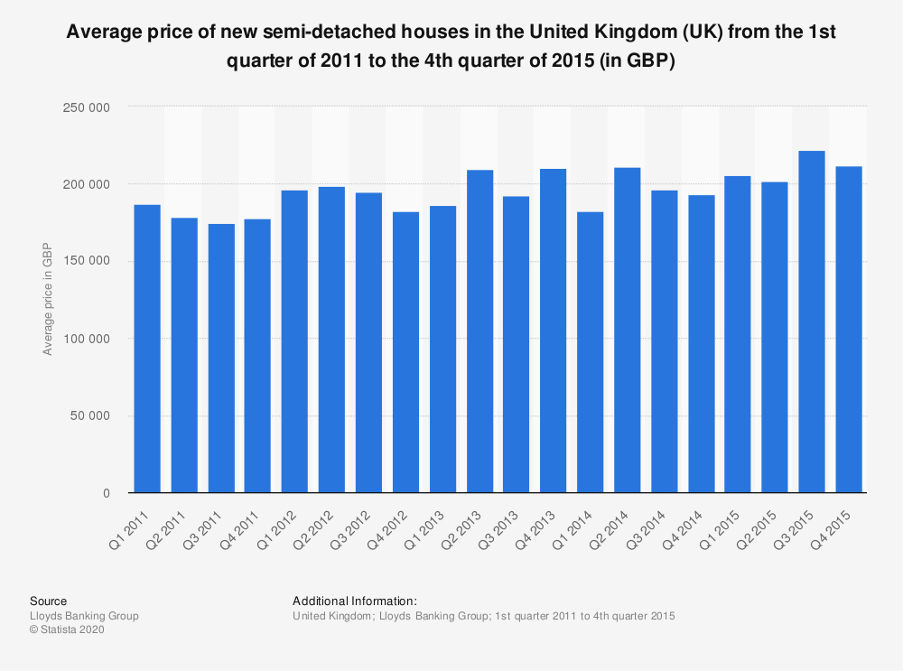 Statistic: Average price of new semi-detached houses in the United Kingdom (UK) from the 1st quarter of 2011 to the 4th quarter of 2015 (in GBP) | Statista