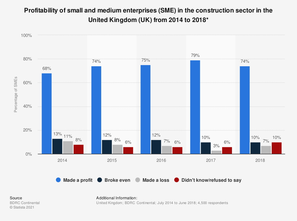 Statistic: Profitability of small and medium enterprises (SME) in the construction sector in the United Kingdom (UK) from 2014 to 2018* | Statista