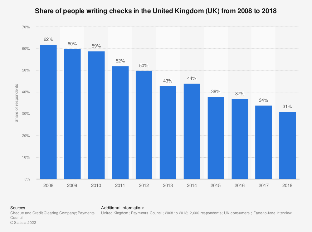 Statistic: Share of people writing checks in the United Kingdom (UK) from 2008 to 2018 | Statista