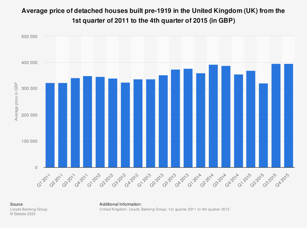 Statistic: Average price of detached houses built pre-1919 in the United Kingdom (UK)  from the 1st quarter of 2011 to the 4th quarter of 2015 (in GBP) | Statista