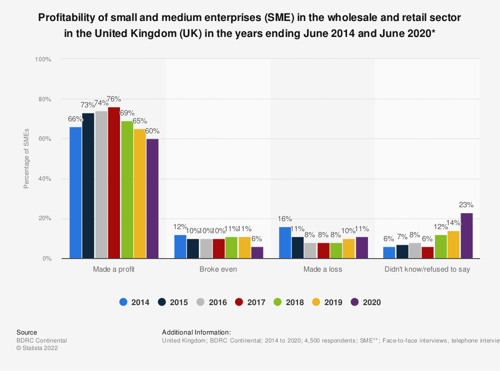 Statistic: Profitability of small and medium enterprises (SME) in the wholesale and retail sector in the United Kingdom (UK) in the years ending June 2014 and June 2018* | Statista