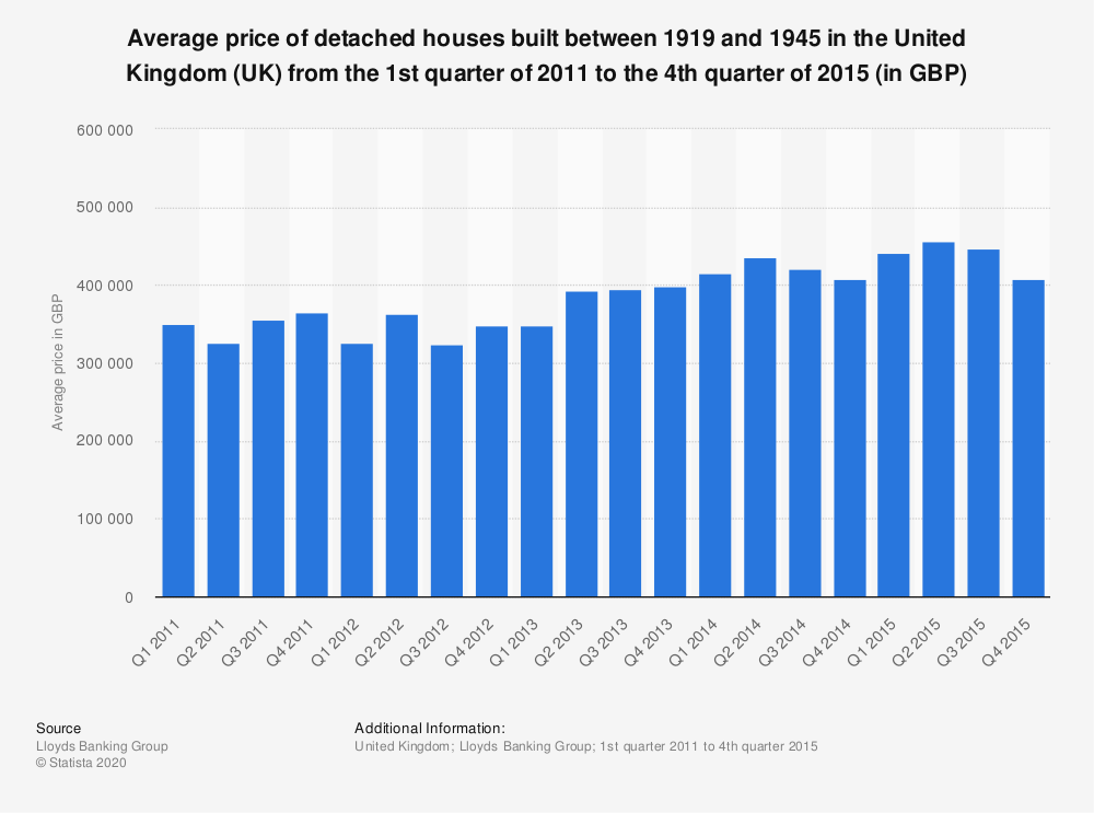 Statistic: Average price of detached houses built between 1919 and 1945 in the United Kingdom (UK)  from the 1st quarter of 2011 to the 4th quarter of 2015 (in GBP) | Statista