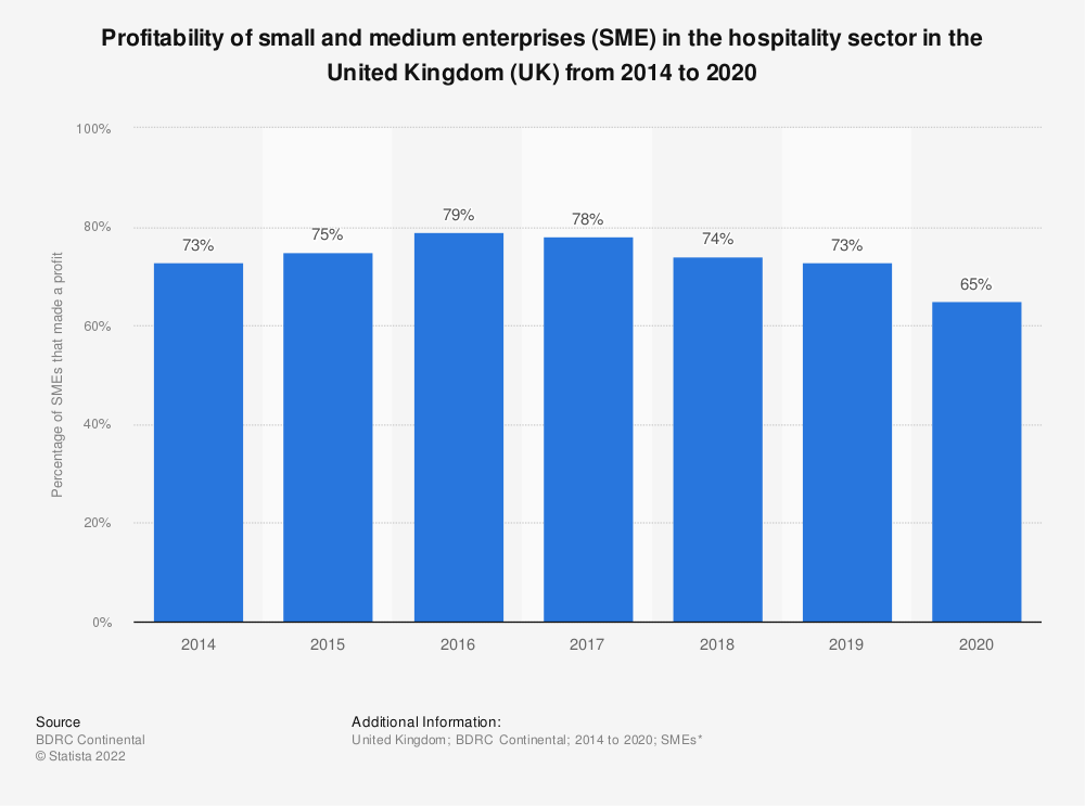 Statistic: Profitability of small and medium enterprises (SME) in the hospitality sector in the United Kingdom (UK)  from 2014 to 2018* | Statista
