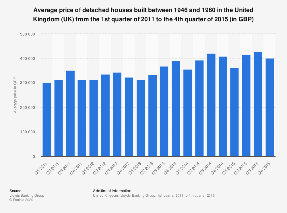 Statistic: Average price of detached houses built between 1946 and 1960 in the United Kingdom (UK) from the 1st quarter of 2011 to the 4th quarter of 2015 (in GBP) | Statista