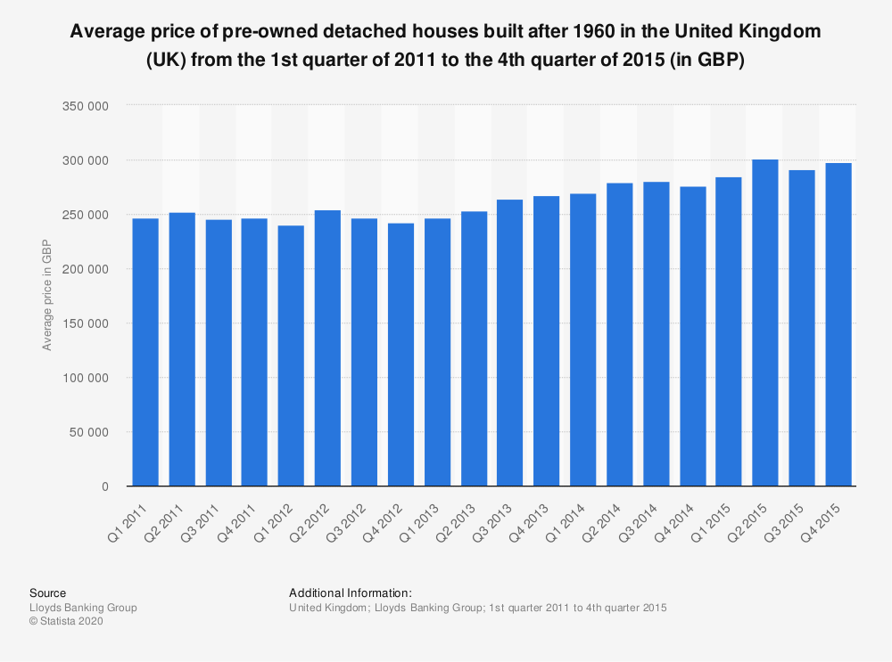 Statistic: Average price of pre-owned detached houses built after 1960 in the United Kingdom (UK)  from the 1st quarter of 2011 to the 4th quarter of 2015 (in GBP) | Statista
