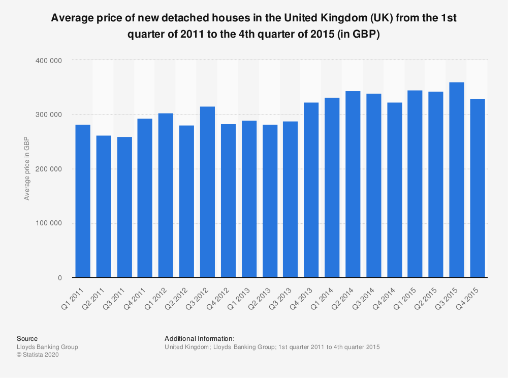 Statistic: Average price of new detached houses in the United Kingdom (UK) from the 1st quarter of 2011 to the 4th quarter of 2015 (in GBP) | Statista