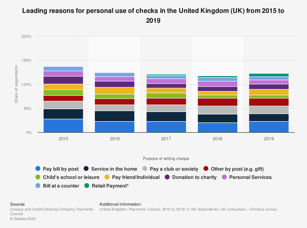 Statistic: Leading reasons for personal use of checks in the United Kingdom (UK) from 2015 to 2018 | Statista