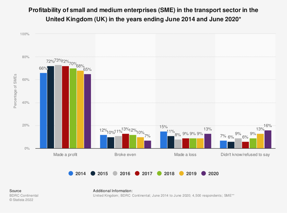 Statistic: Profitability of small and medium enterprises (SME) in the logistics sector in the United Kingdom (UK) in the years ending June 2014 and June 2018* | Statista