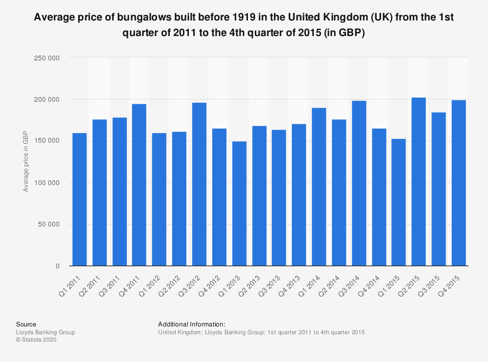 Statistic: Average price of bungalows built before 1919 in the United Kingdom (UK) from the 1st quarter of 2011 to the 4th quarter of 2015 (in GBP) | Statista
