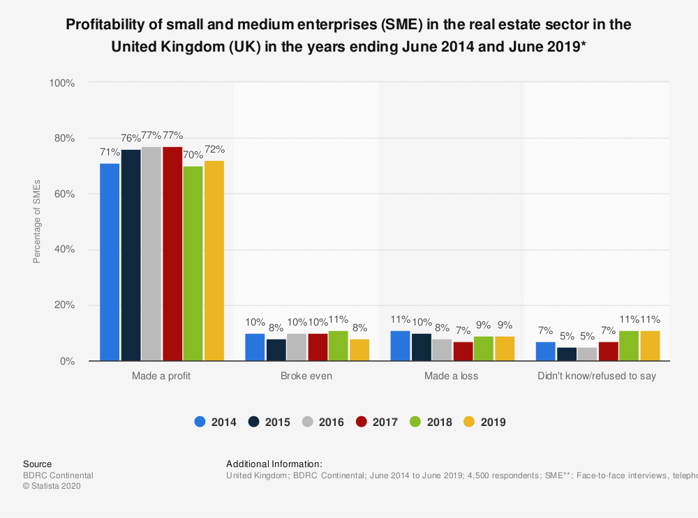 Statistic: Profitability of small and medium enterprises (SME) in the real estate sector in the United Kingdom (UK) in the years ending June 2014 and June 2019* | Statista