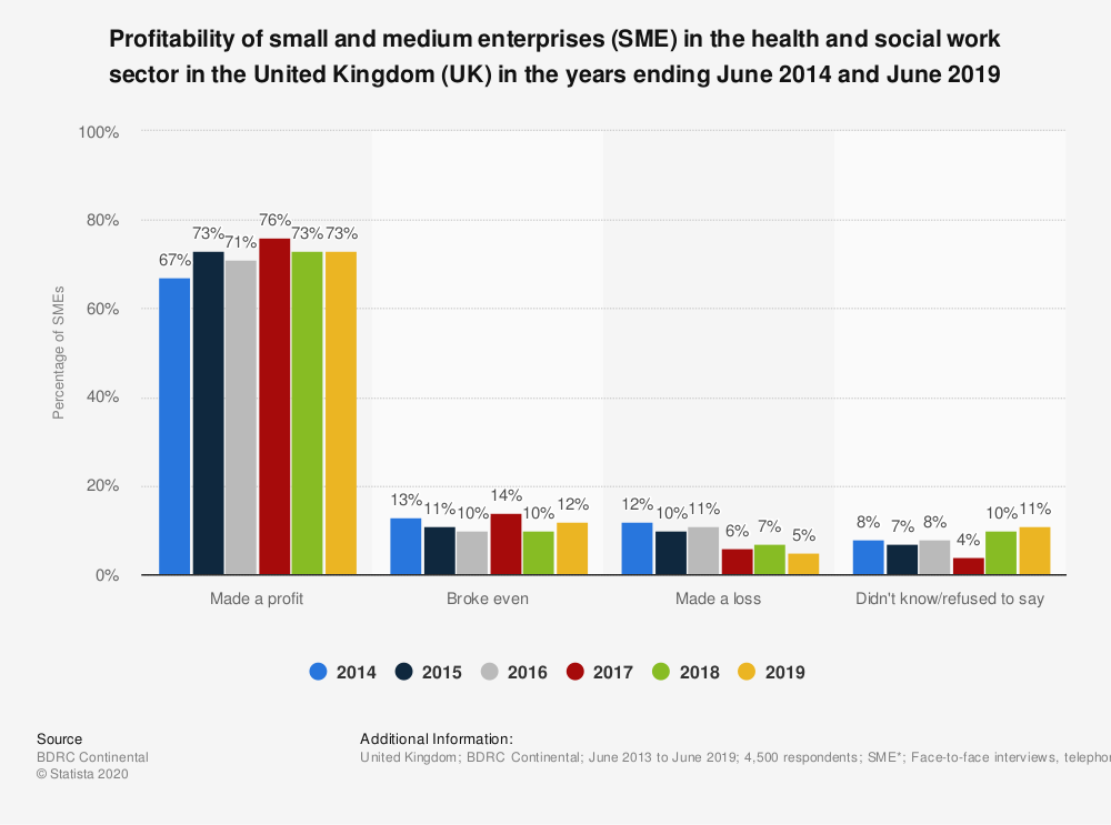 Statistic: Profitability of small and medium enterprises (SME) in the health and social work sector in the United Kingdom (UK) in the years ending June 2014 and June 2019 | Statista