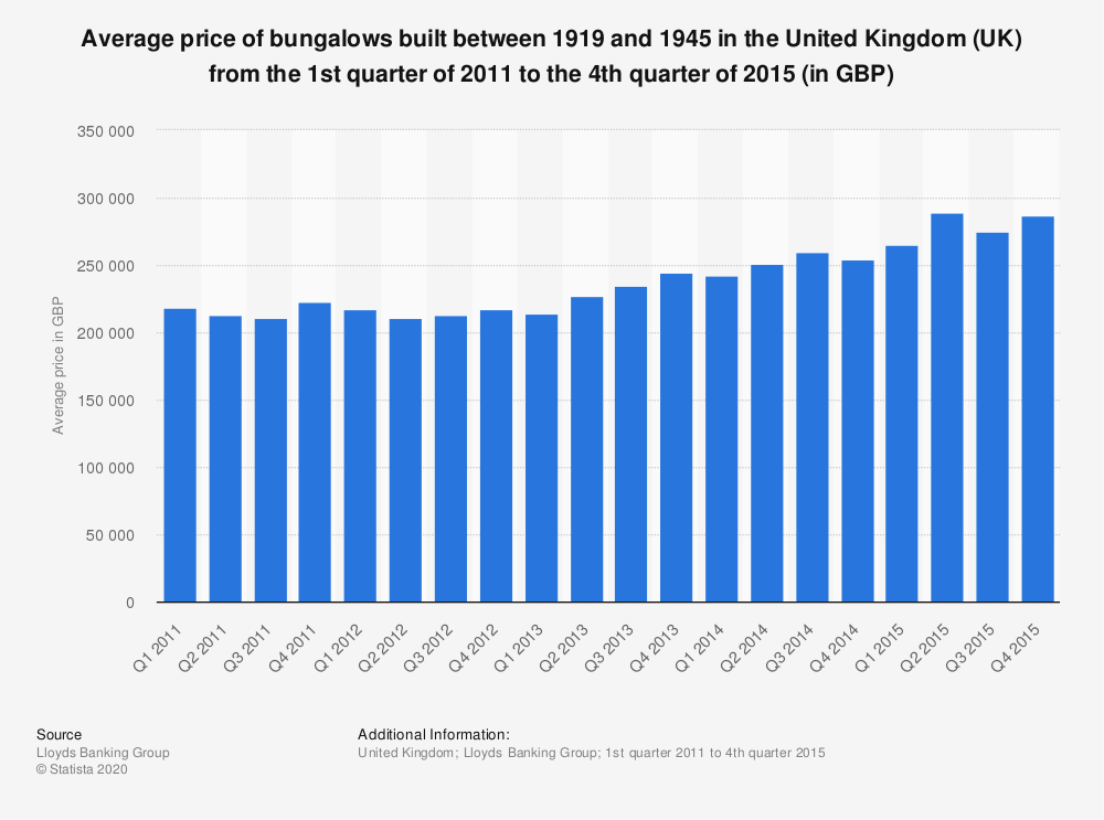 Statistic: Average price of bungalows built between 1919 and 1945 in the United Kingdom (UK) from the 1st quarter of 2011 to the 4th quarter of 2015 (in GBP) | Statista