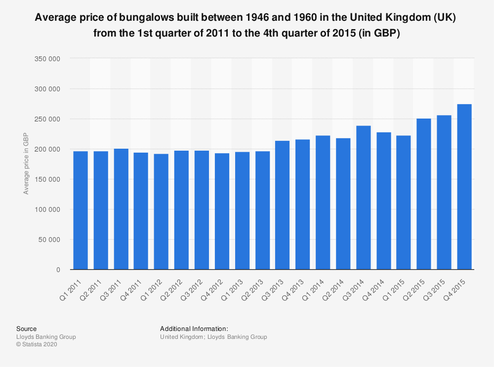 Statistic: Average price of bungalows built between 1946 and 1960 in the United Kingdom (UK)  from the 1st quarter of 2011 to the 4th quarter of 2015 (in GBP) | Statista