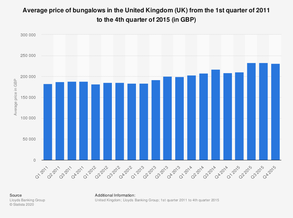 Statistic: Average price of bungalows in the United Kingdom (UK) from the 1st quarter of 2011 to the 4th quarter of 2015 (in GBP) | Statista