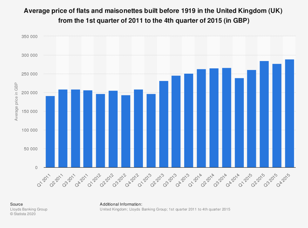 Statistic: Average price of flats and maisonettes built before 1919 in the United Kingdom (UK)  from the 1st quarter of 2011 to the 4th quarter of 2015 (in GBP) | Statista