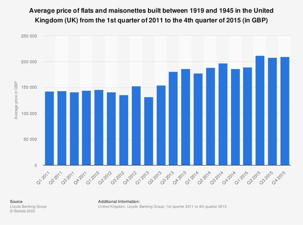 Statistic: Average price of flats and maisonettes built between 1919 and 1945 in the United Kingdom (UK) from the 1st quarter of 2011 to the 4th quarter of 2015 (in GBP) | Statista