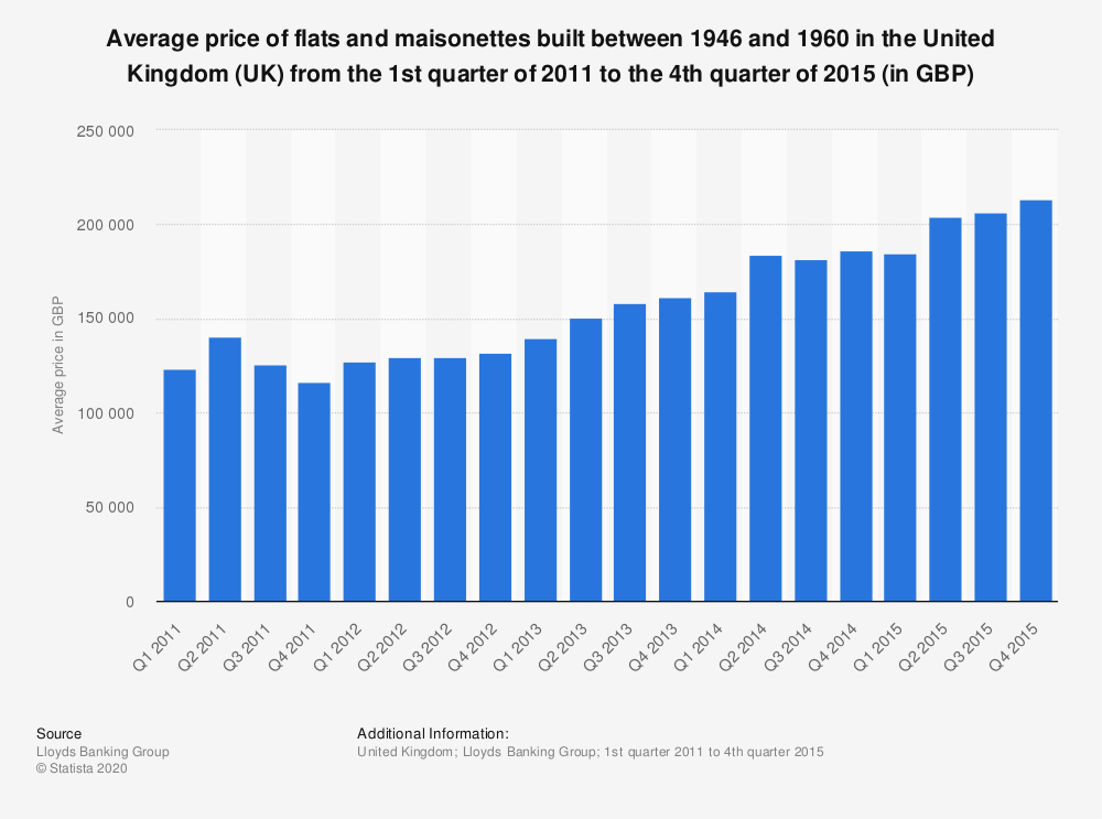 Statistic: Average price of flats and maisonettes built between 1946 and 1960 in the United Kingdom (UK) from the 1st quarter of 2011 to the 4th quarter of 2015 (in GBP) | Statista