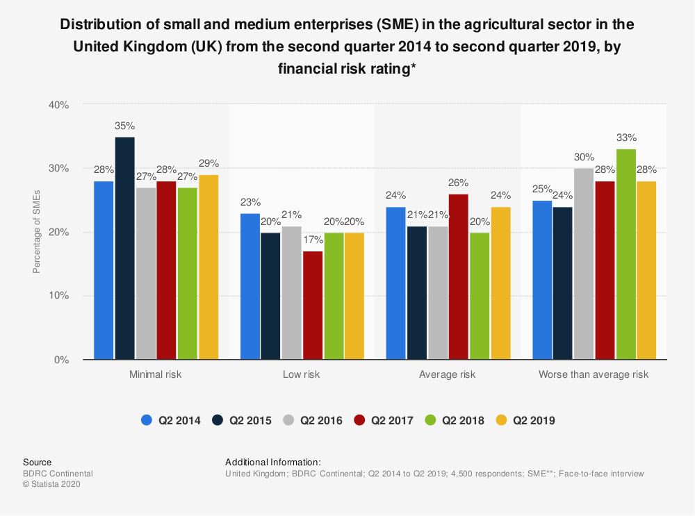 Statistic: Distribution of small and medium enterprises (SME) in the agricultural sector in the United Kingdom (UK) from the second quarter 2014 to second quarter 2019, by financial risk rating* | Statista