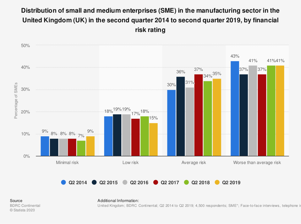 Statistic: Distribution of small and medium enterprises (SME) in the manufacturing sector in the United Kingdom (UK) in the second quarter 2014 to second quarter 2018, by financial risk rating | Statista
