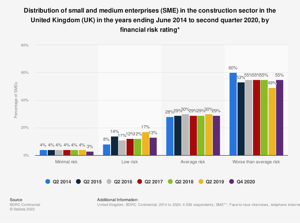 Statistic: Distribution of small and medium enterprises (SME) in the construction sector in the United Kingdom (UK) in the years ending June 2014 to second quarter 2018, by financial risk rating* | Statista