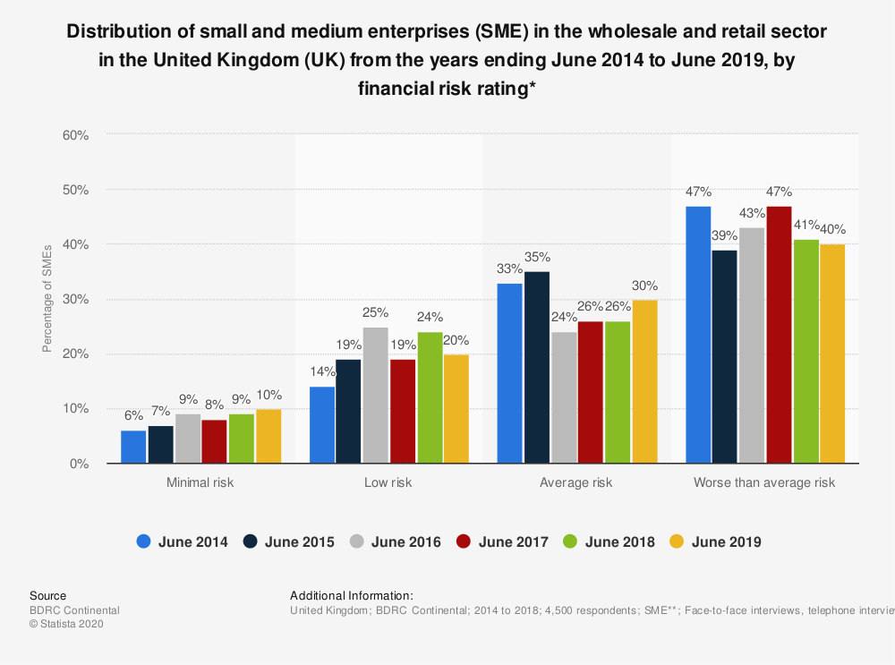 Statistic: Distribution of small and medium enterprises (SME) in the wholesale and retail sector in the United Kingdom (UK) from the years ending June 2014 to June 2019, by financial risk rating* | Statista